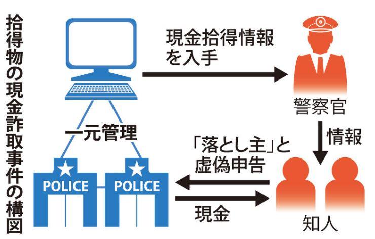 小林崇隆(こばやしむねたか)経歴と顔画像は?(大阪府警官が詐欺 ...